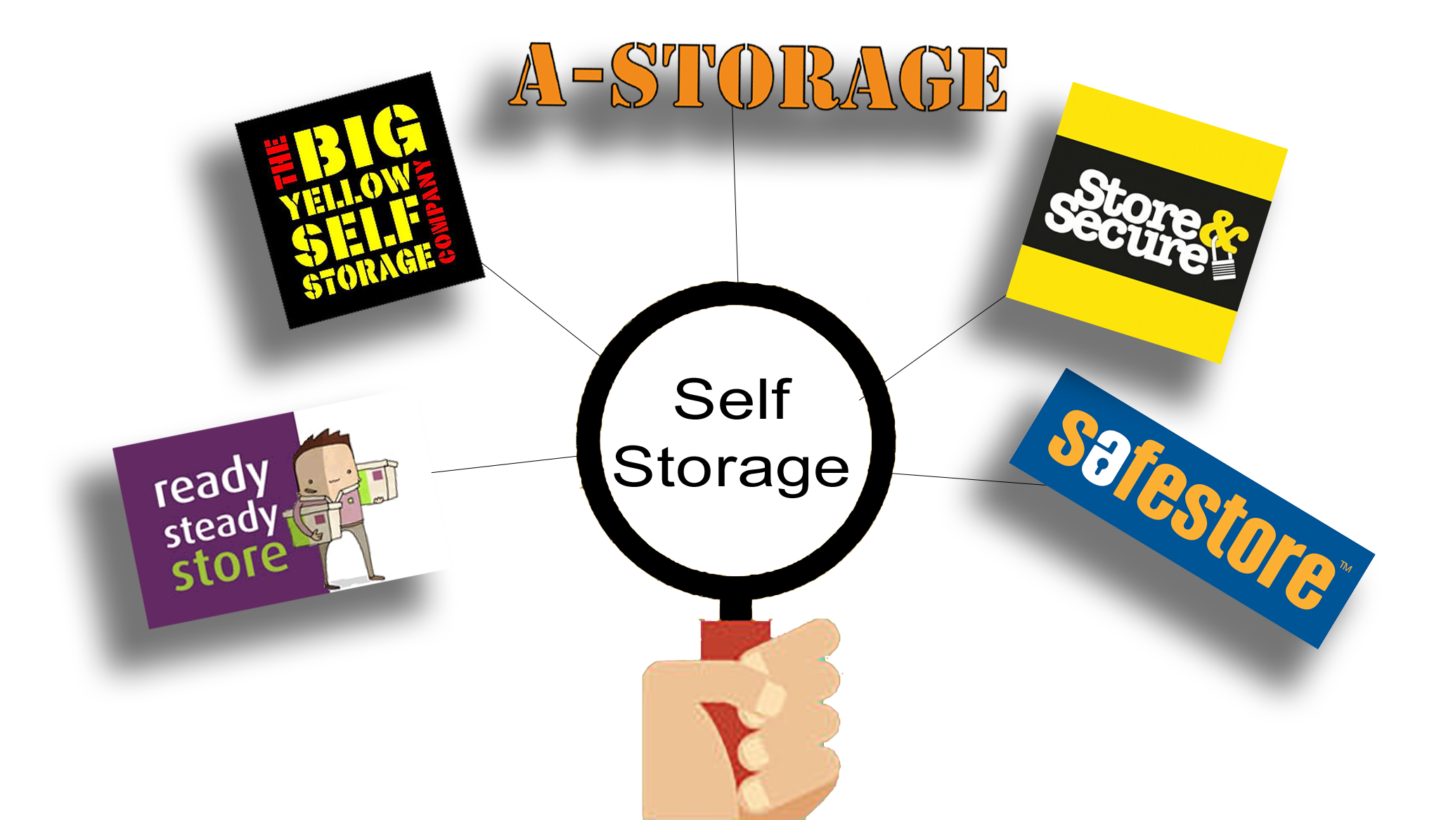 Safestore, Store and Secure, A-Storage, Big Yellow, Ready Steady Store